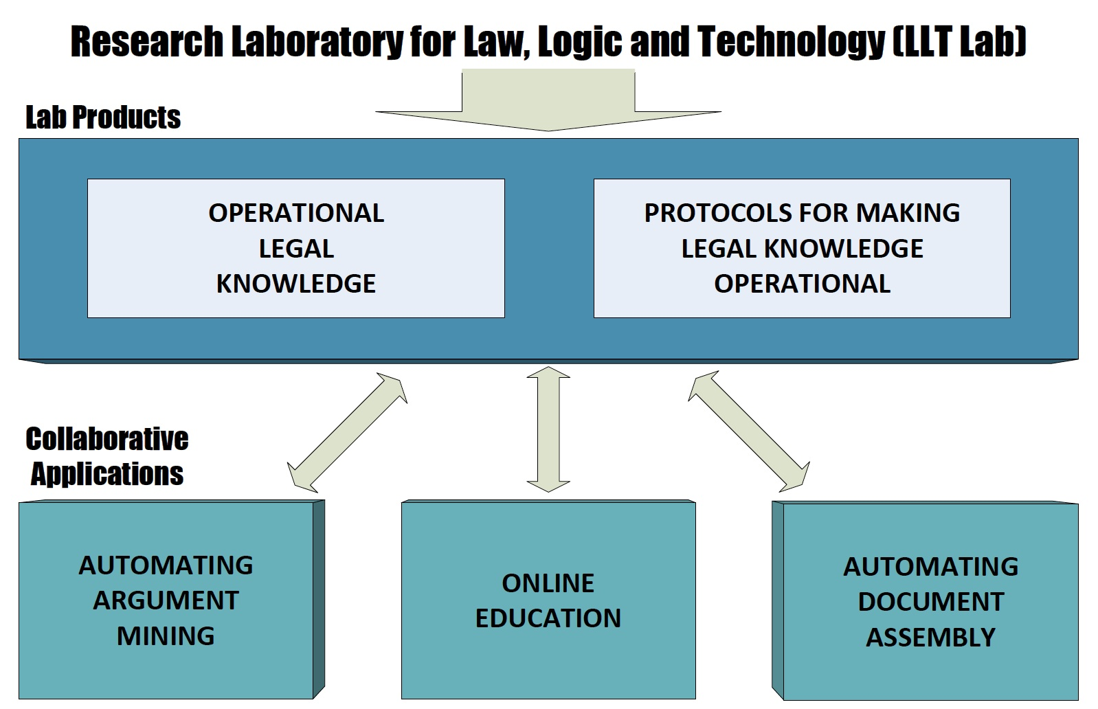 About Law Logic Technology Research Lab - Legal document assembly