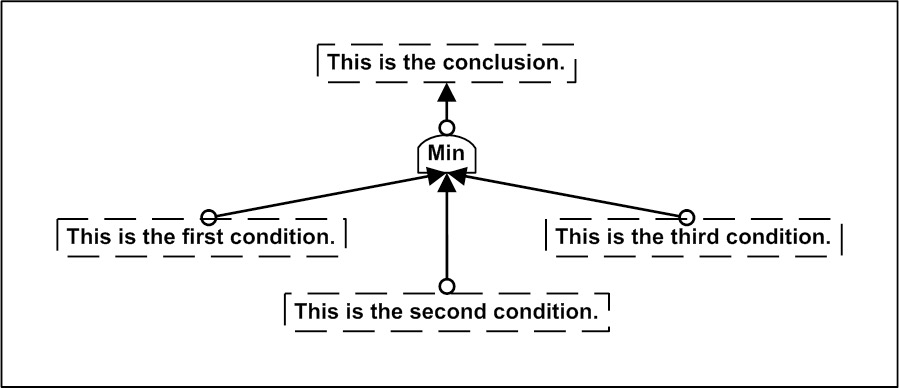 Image of a Logic Drawing Illustrating the MIN Connective