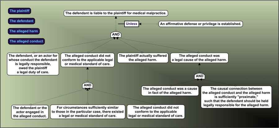 Image of the US Medical Malpractice Rule Tree Logic Diagram