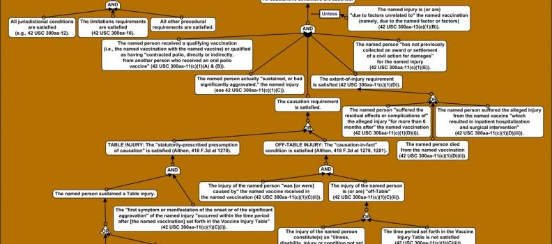 V/IP Study Objective