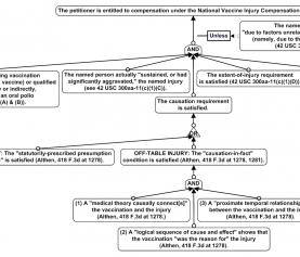 Representing the Logic of Statutory Rules